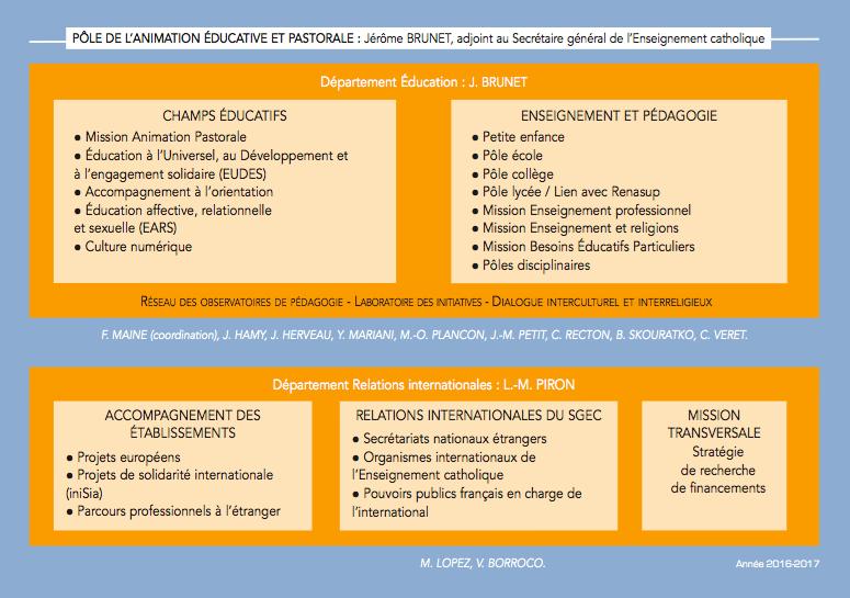 OrganigrammeSGEC-poleeduc